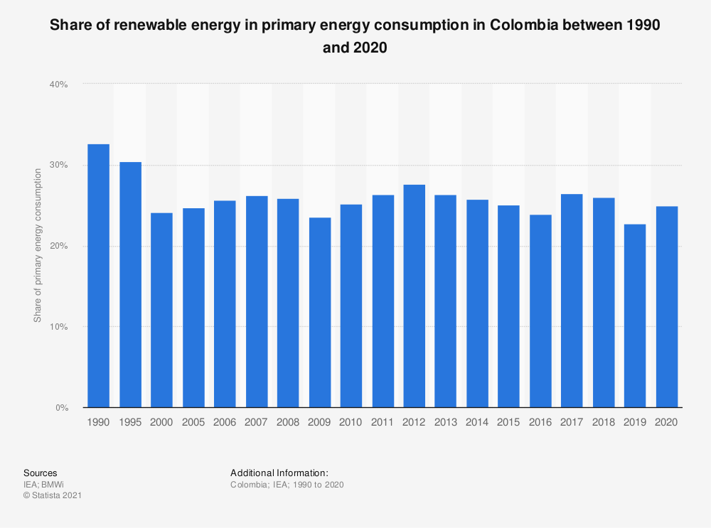 Statistic: Share of renewable energy of primary energy consumed in Colombia between 1990 and 2016 | Statista