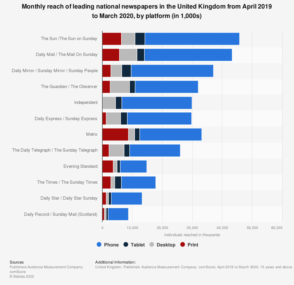 Statistic: Monthly reach of leading national newspapers in the United Kingdom from April 2019 to March 2020, by platform (in 1,000s) | Statista