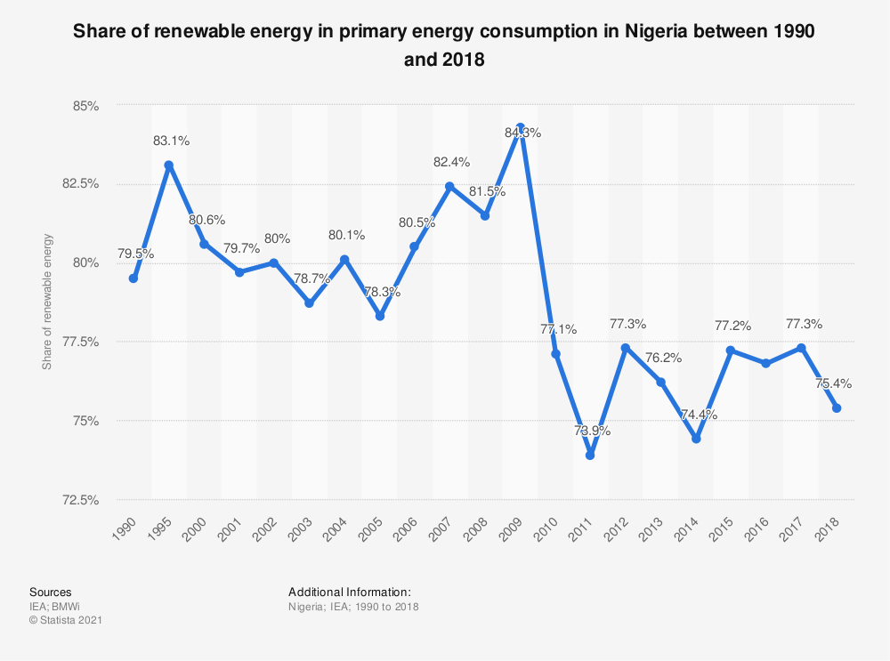 Statistic: Share of renewable energy of primary energy consumed in Nigeria between 1990 and 2017 | Statista