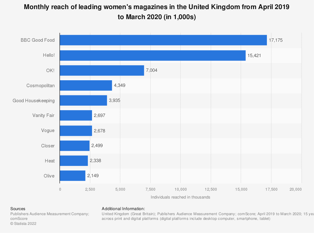 Statistic: Monthly reach of leading women's magazines in the United Kingdom (UK) from January 2018 to December 2018 (in 1,000 individuals) | Statista