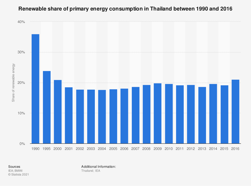 Statistic: Renewable share of primary energy consumption in Thailand between 1990 and 2016 | Statista