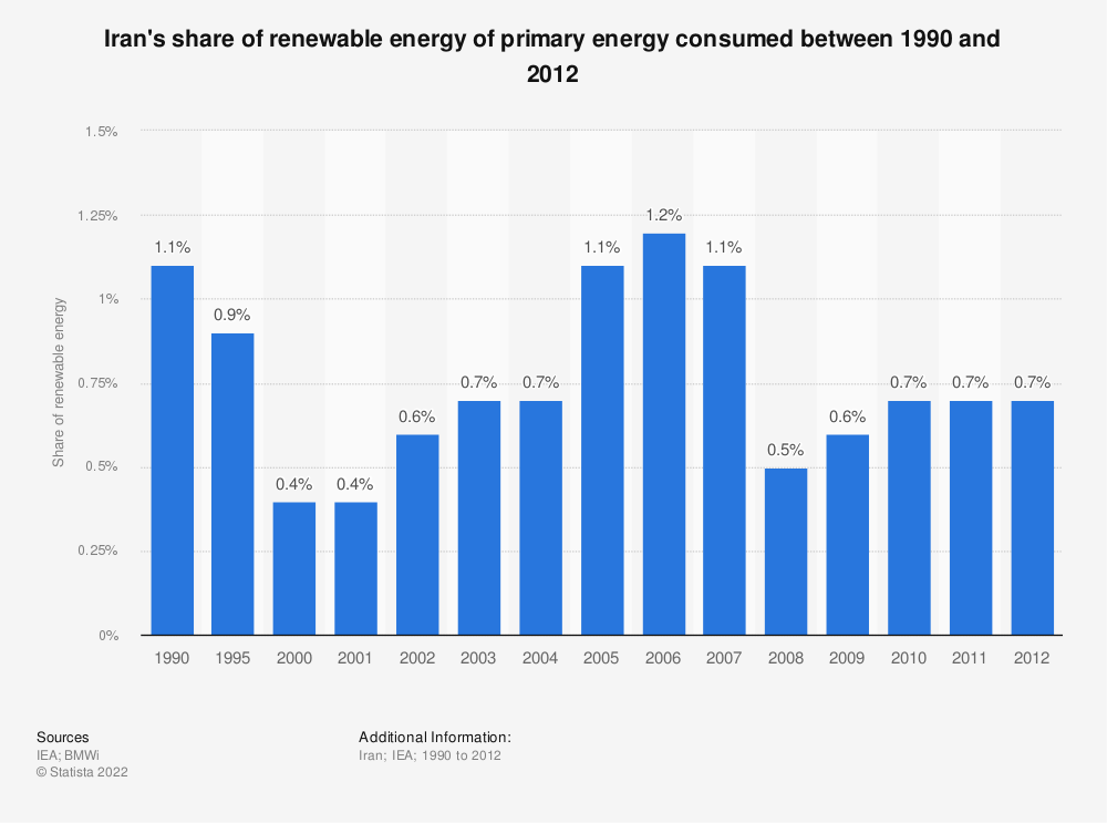 Statistic: Iran's share of renewable energy of primary energy consumed between 1990 and 2012 | Statista