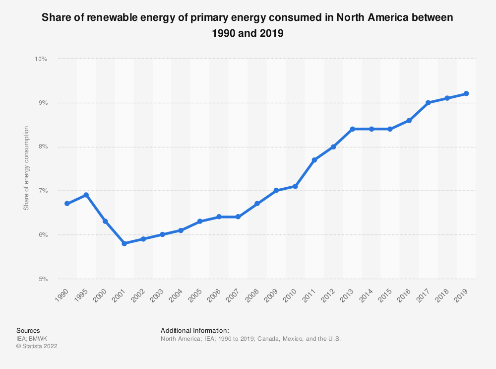 Statistic: Share of renewable energy of primary energy consumed in North America* between 1990 and 2018 | Statista
