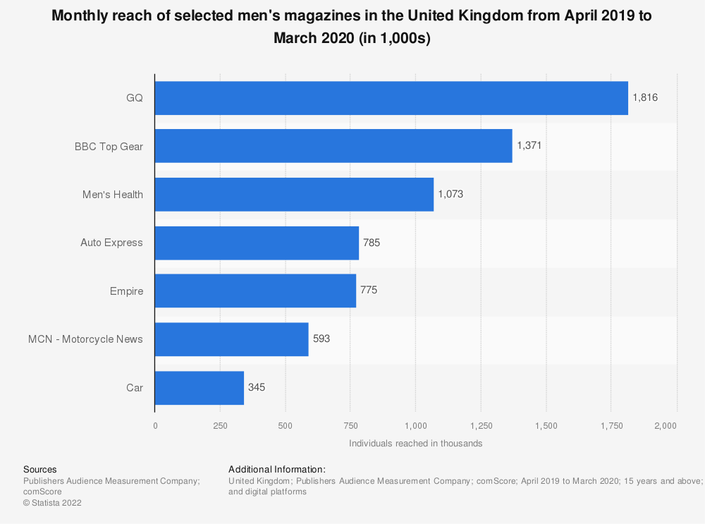 Statistic: Monthly reach of selected men's magazines in the United Kingdom (UK) from January 2018 to December 2018 (in 1,000 individuals) | Statista