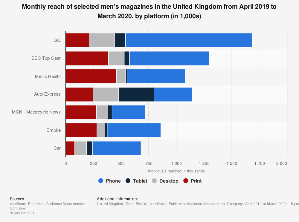 Statistic: Monthly reach of selected men's magazines in the United Kingdom (UK)  from January 2018 to December 2018, by platform (in 1,000 individuals) | Statista