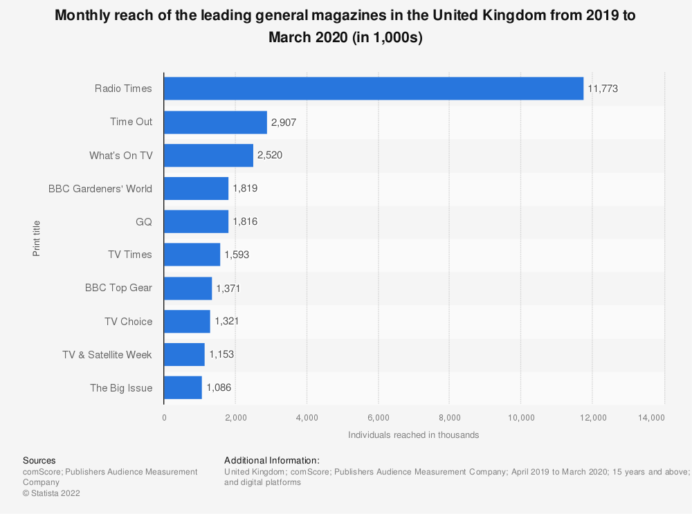 Statistic: Monthly reach of the leading general magazines in the United Kingdom (UK) from January 2018 to December 2018 (in 1,000 individuals) | Statista