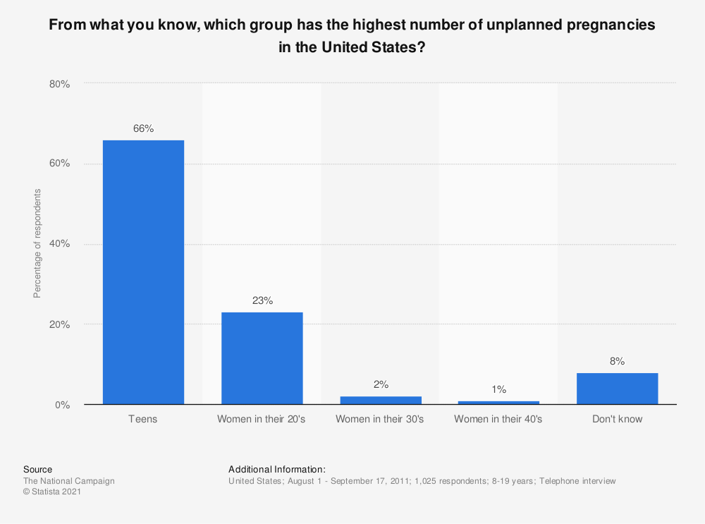Statistic: From what you know, which group has the highest number of unplanned pregnancies in the United States? | Statista