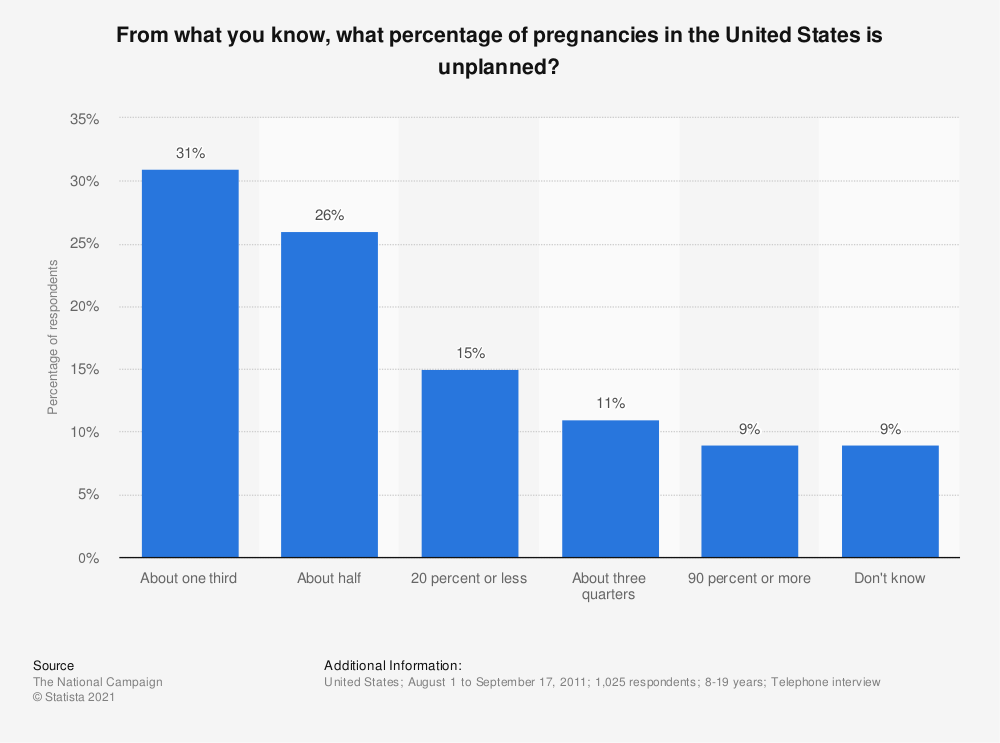 Statistic: From what you know, what percentage of pregnancies in the United States is unplanned? | Statista