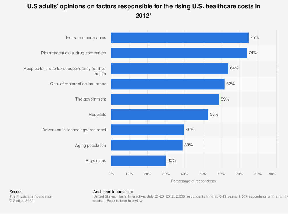Statistic: U.S adults' opinions on factors responsible for the rising U.S. healthcare costs in 2012* | Statista