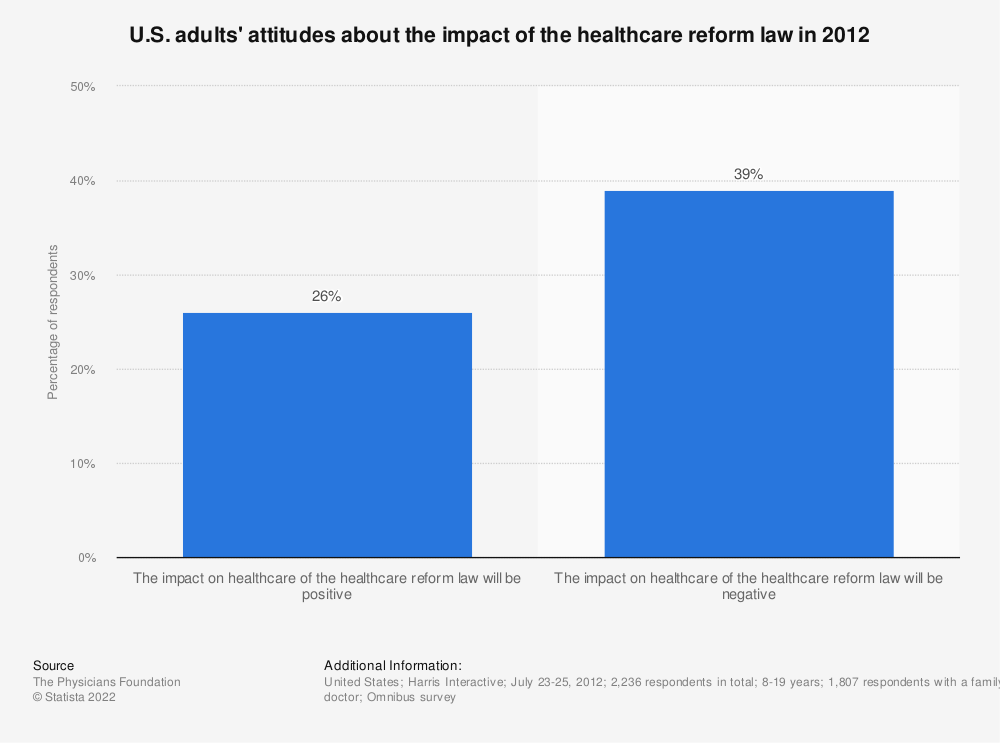 Statistic: U.S. adults' attitudes about the impact of the healthcare reform law in 2012 | Statista