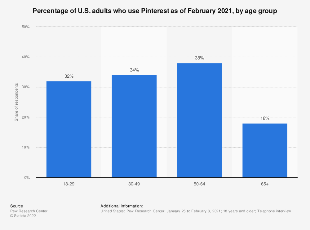 Statistic: Percentage of U.S. adults who use Pinterest as of January 2018, by age group | Statista