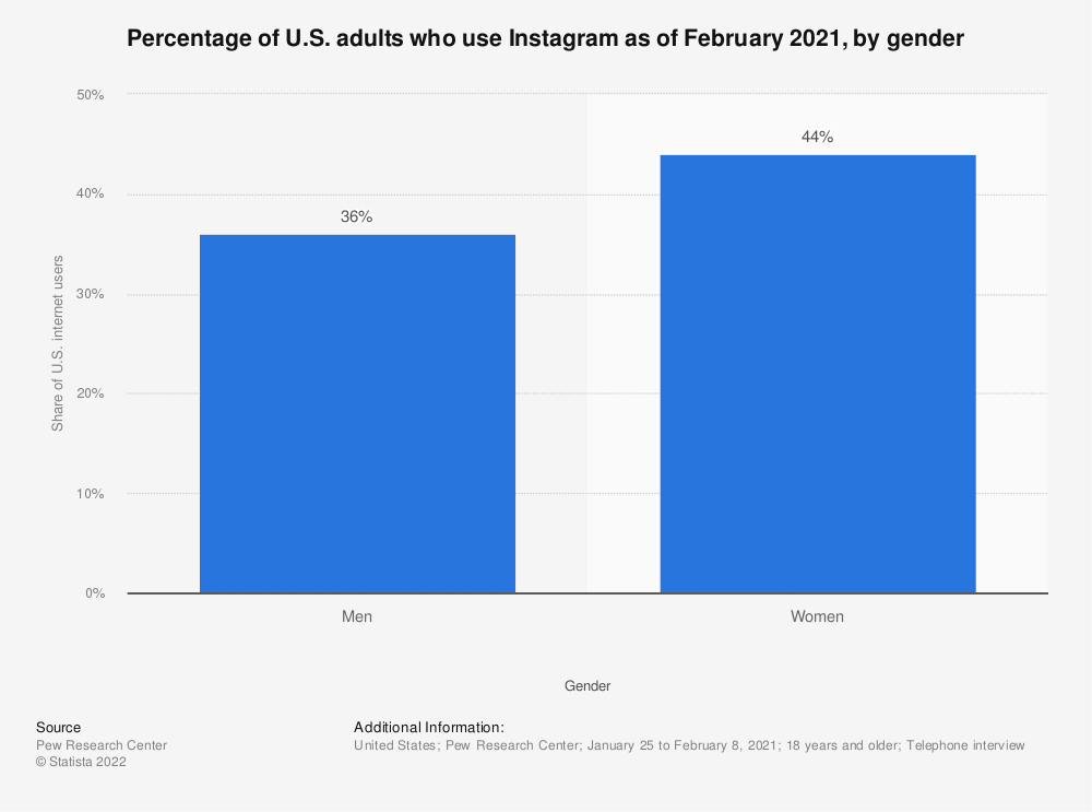 Statistic: Percentage of U.S. adults who use Instagram as of February 2019, by gender | Statista
