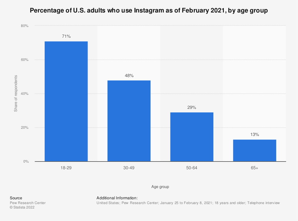 Statistic: Percentage of U.S. adults who use Instagram as of February 2019, by age group | Statista