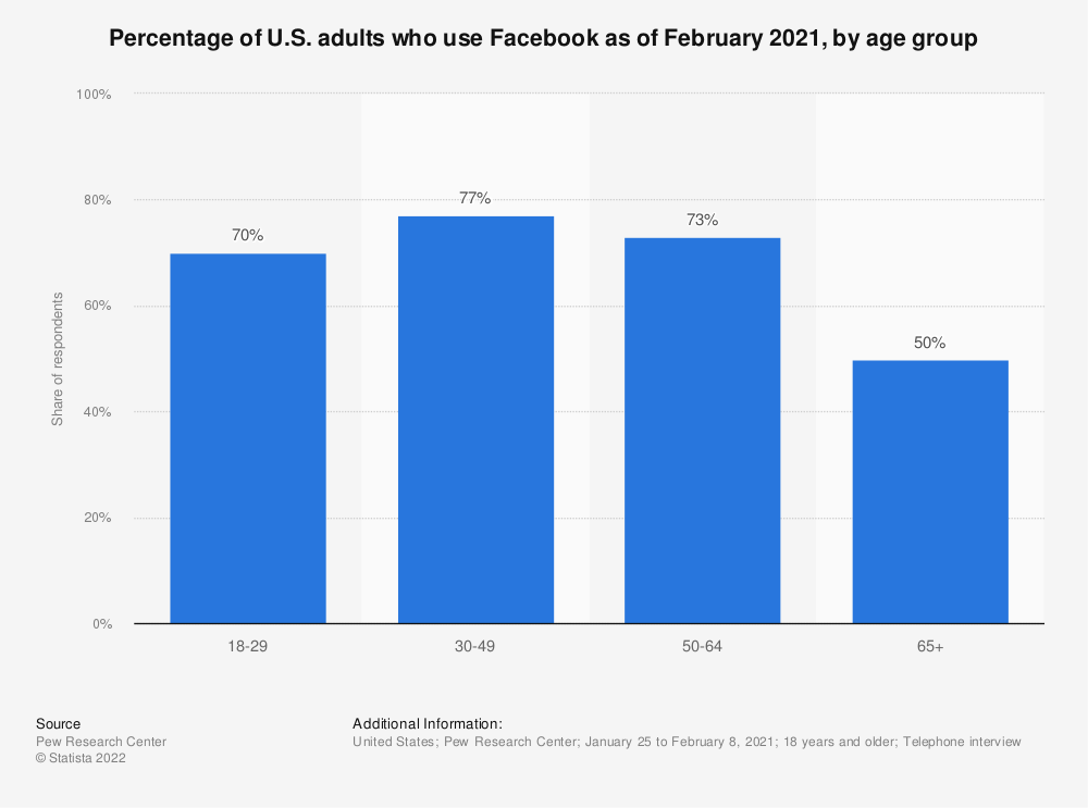 Statistic: Percentage of U.S. adults who use Facebook as of February 2019, by age group | Statista