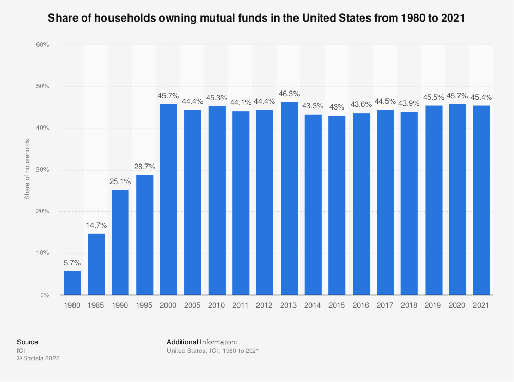 Statistic: Share of households owning mutual funds in the United States from 1980 to 2018 | Statista