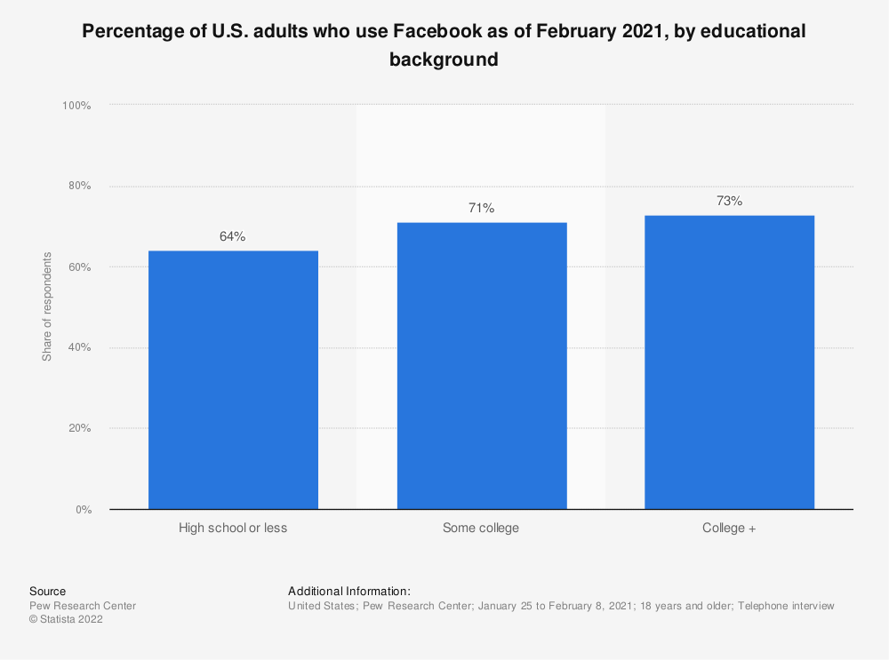 Statistic: Percentage of U.S. adults who use Facebook as of February 2019, by educational background | Statista