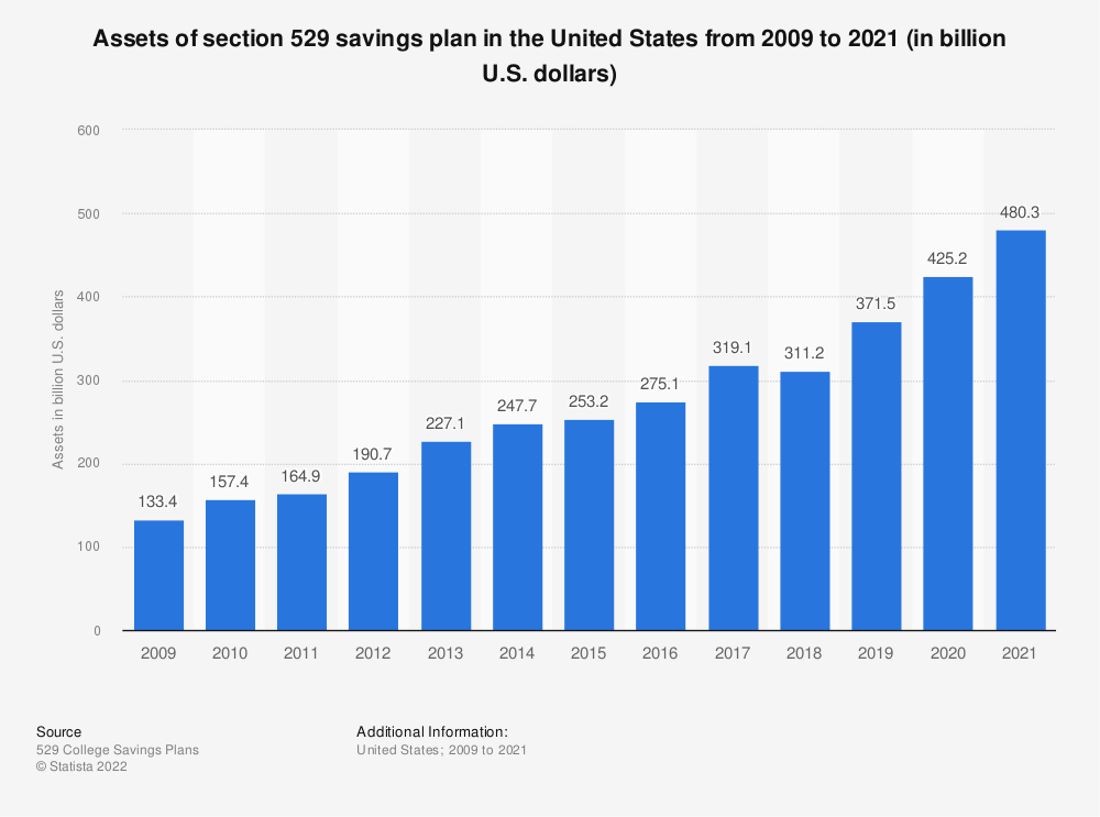 Statistic: Assets of section 529 savings plan in the United States from 2001 to 2015 (in billion U.S. dollars) | Statista