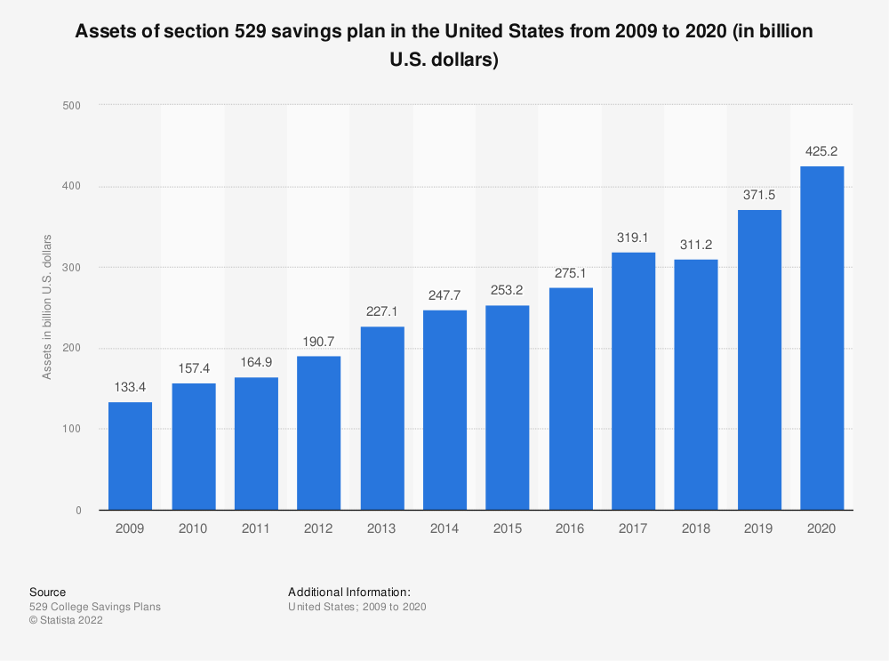 Statistic: Assets of section 529 savings plan in the United States from 2001 to 2019 (in billion U.S. dollars) | Statista