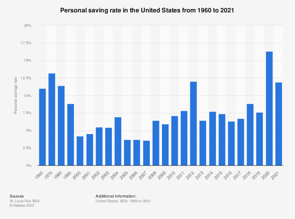 Statistic: Personal saving rate in the United States from 1960 to 2017 | Statista