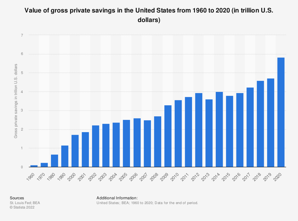 Statistic: Value of gross private savings in the United States from 1960 to 2018 (in trillion U.S. dollars) | Statista