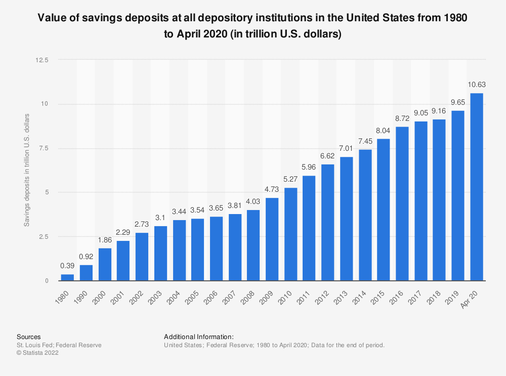 Statistic: Value of savings deposits at all depository institutions in the United States from 1980 to 2019 (in trillion U.S. dollars) | Statista