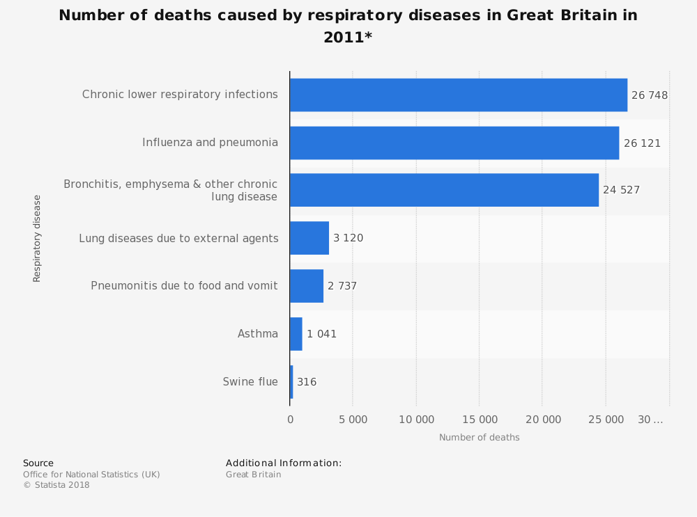 Statistic: Number of deaths caused by respiratory diseases in Great Britain in 2011* | Statista