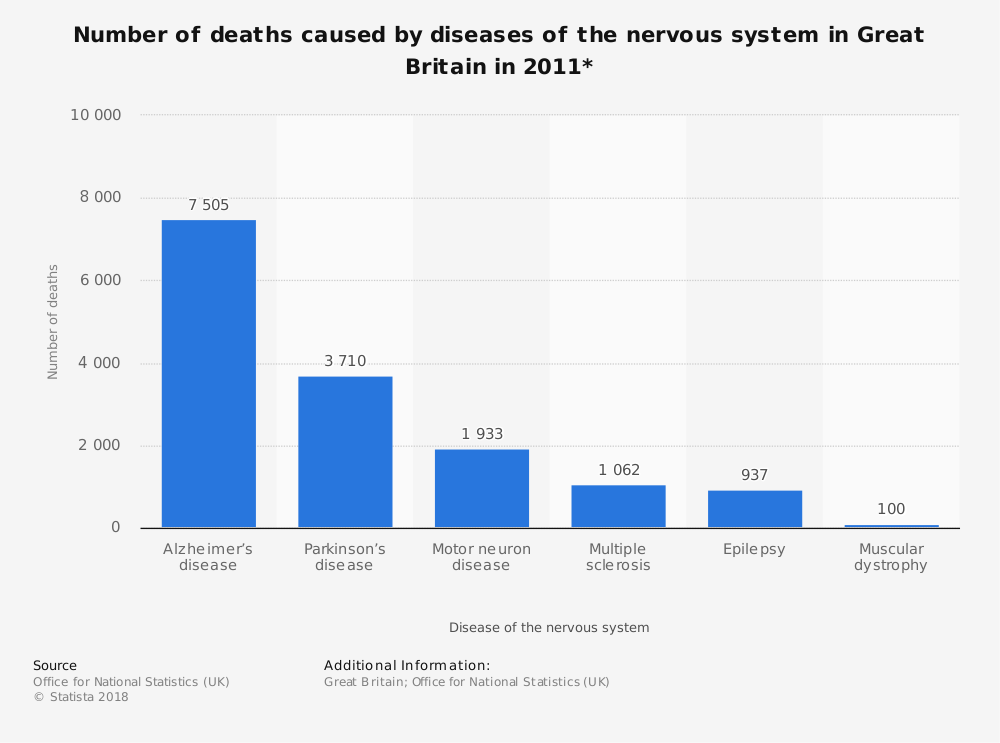 Statistic: Number of deaths caused by diseases of the nervous system in Great Britain in 2011* | Statista