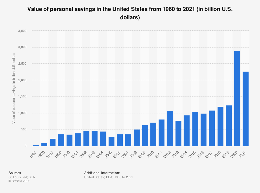 Statistic: Value of personal savings in the United States from 1960 to 2018 (in billion U.S. dollars) | Statista