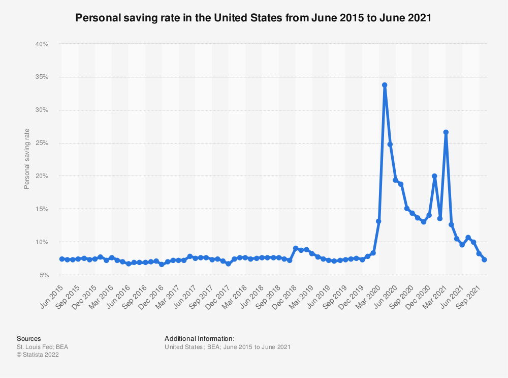 Statistic: Personal saving rate in the United States from January 2016 to October 2018 | Statista