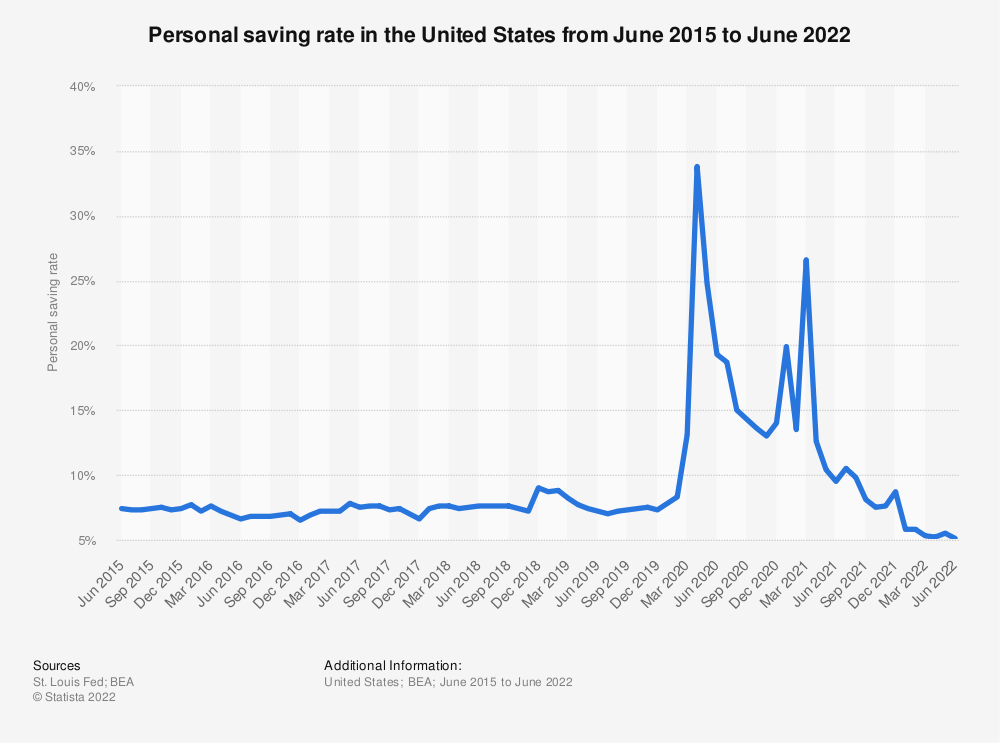Statistic: Personal saving rate in the United States from June 2015 to February 2021 | Statista