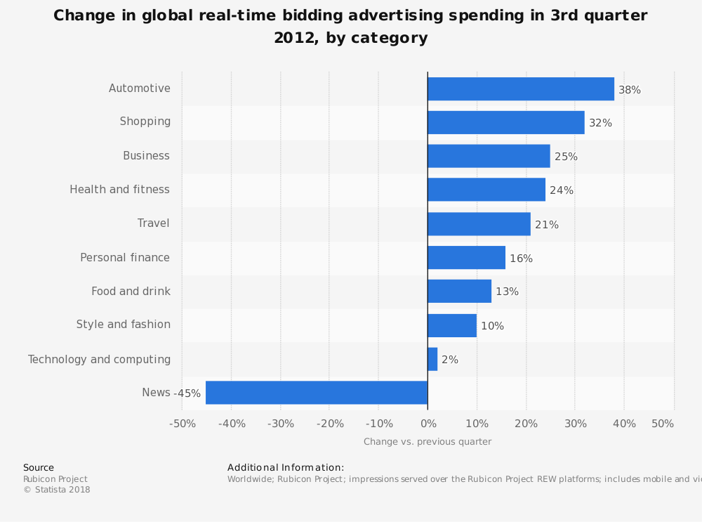 Statistic: Change in global real-time bidding advertising spending in 3rd quarter 2012, by category   Statista
