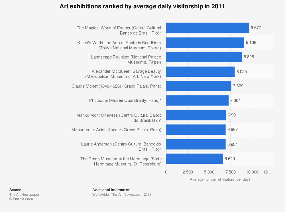 Statistic: Art exhibitions ranked by average daily visitorship in 2011 | Statista