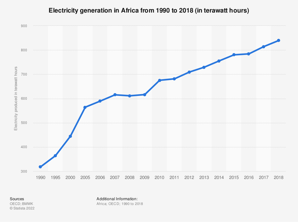 Statistic: Electricity generation in Africa from 1990 to 2018 (in terawatt hours) | Statista