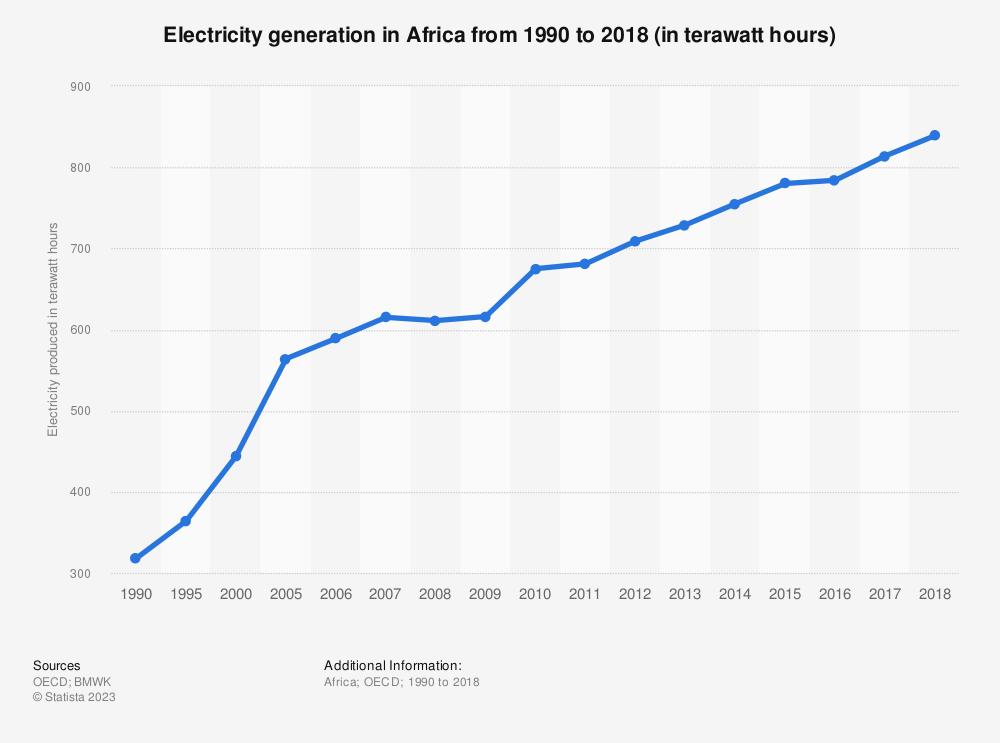 Statistic: Electricity generation in Africa between 1990 and 2017 (in terawatt hours) | Statista