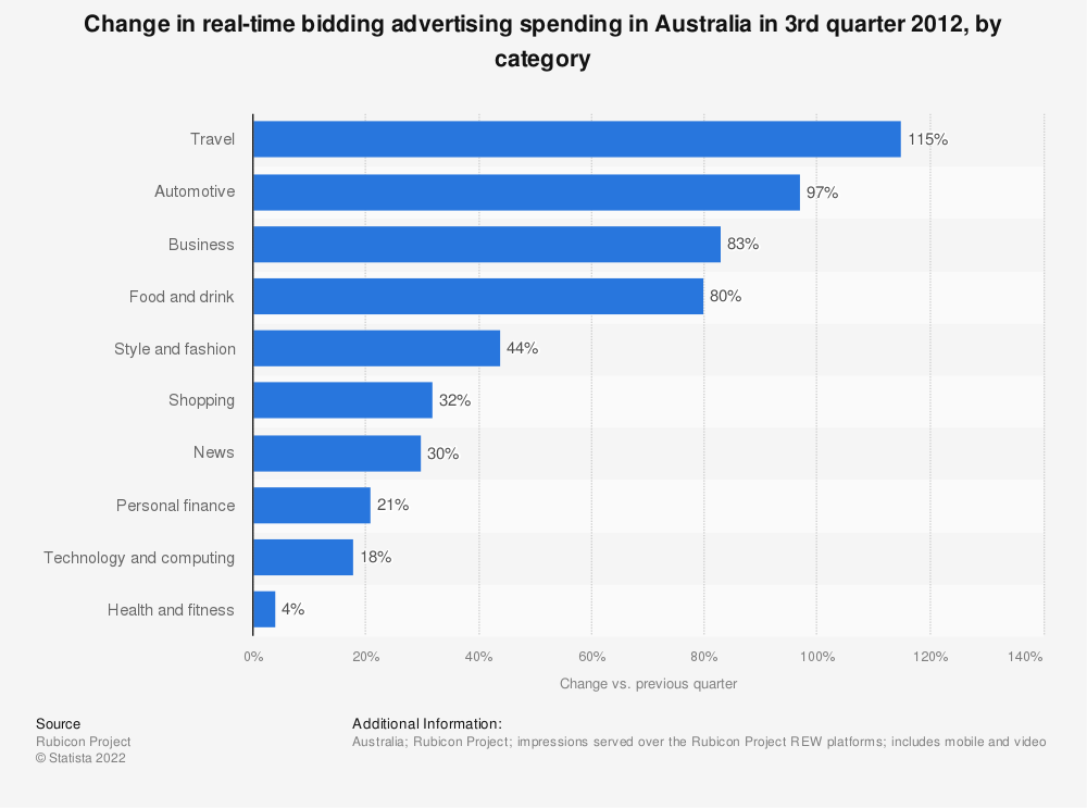 Statistic: Change in real-time bidding advertising spending in Australia in 3rd quarter 2012, by category | Statista