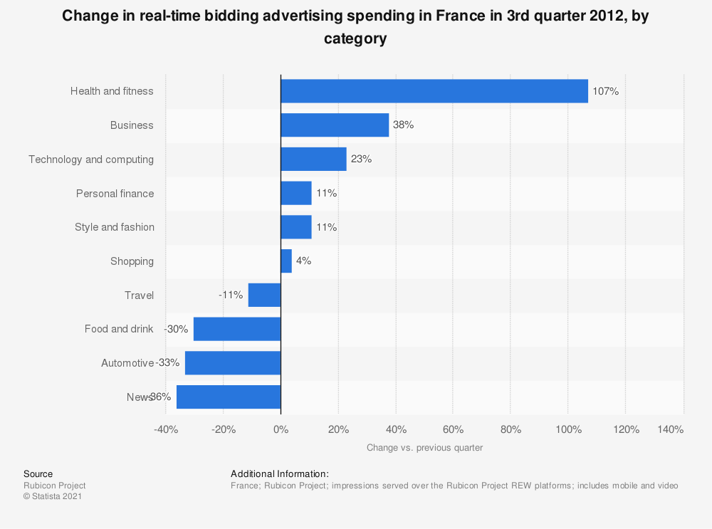 Statistic: Change in real-time bidding advertising spending in France in 3rd quarter 2012, by category | Statista