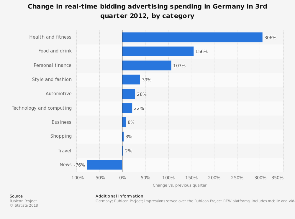 Statistic: Change in real-time bidding advertising spending in Germany in 3rd quarter 2012, by category   Statista