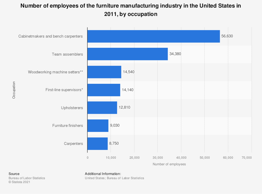 Statistic: Number of employees of the furniture manufacturing industry in the United States in 2011, by occupation | Statista