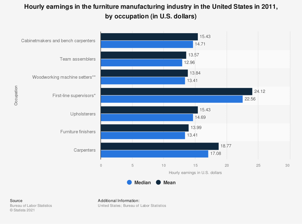 Statistic: Hourly earnings in the furniture manufacturing industry in the United States in 2011, by occupation (in U.S. dollars) | Statista