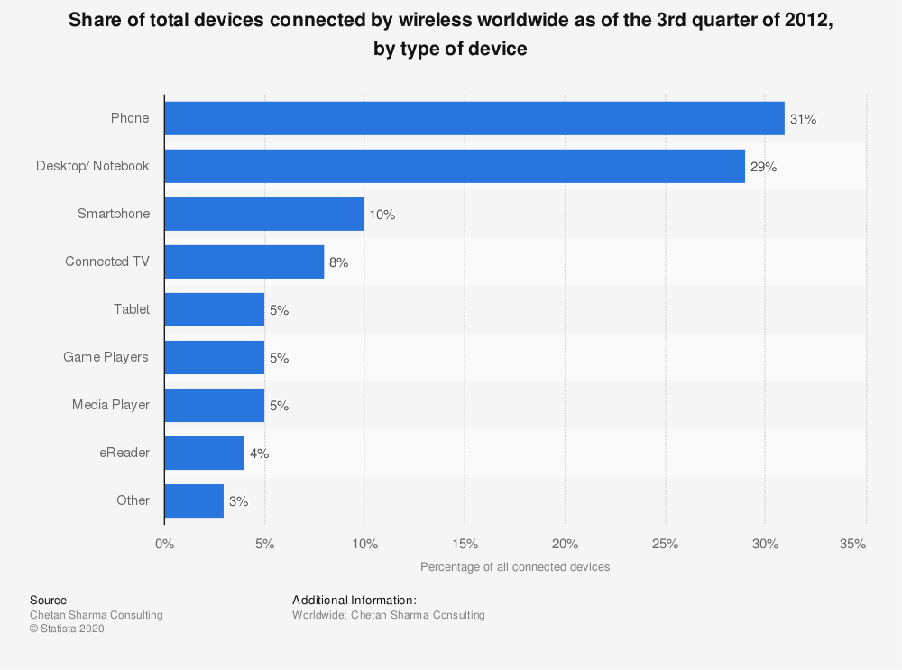 Statistic: Share of total devices connected by wireless worldwide as of the 3rd quarter of 2012, by type of device | Statista