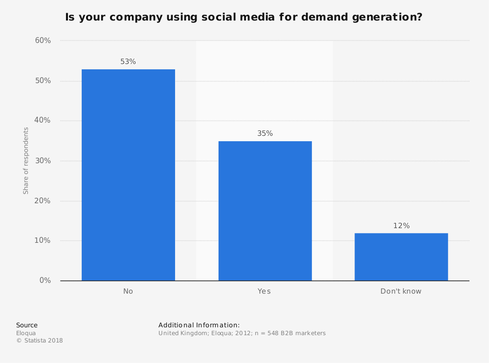 Statistic: Is your company using social media for demand generation? | Statista
