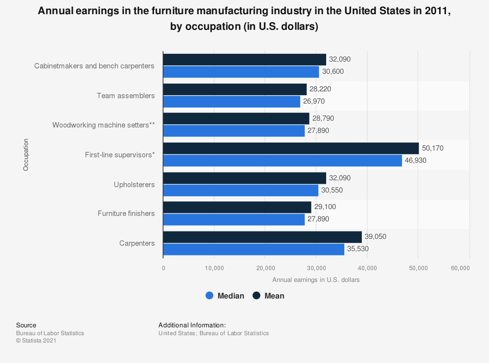 Statistic: Annual earnings in the furniture manufacturing industry in the United States in 2011, by occupation (in U.S. dollars) | Statista