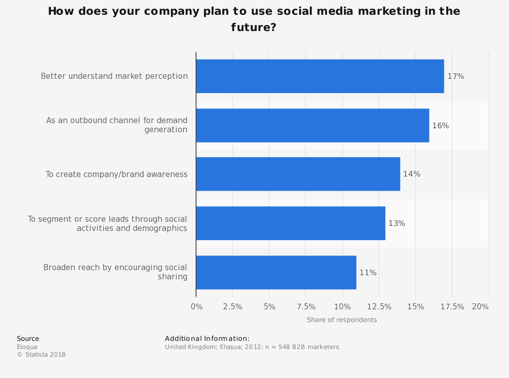 Statistic: How does your company plan to use social media marketing in the future? | Statista