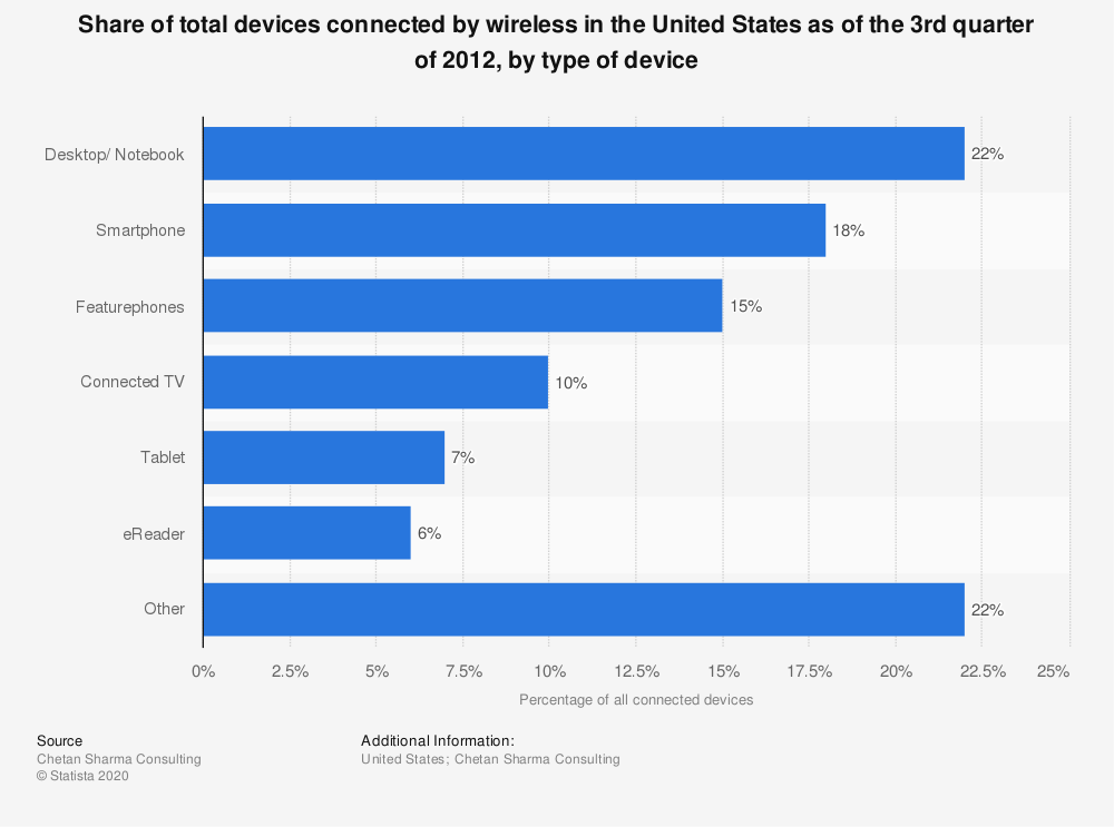 Statistic: Share of total devices connected by wireless in the United States as of the 3rd quarter of 2012, by type of device | Statista