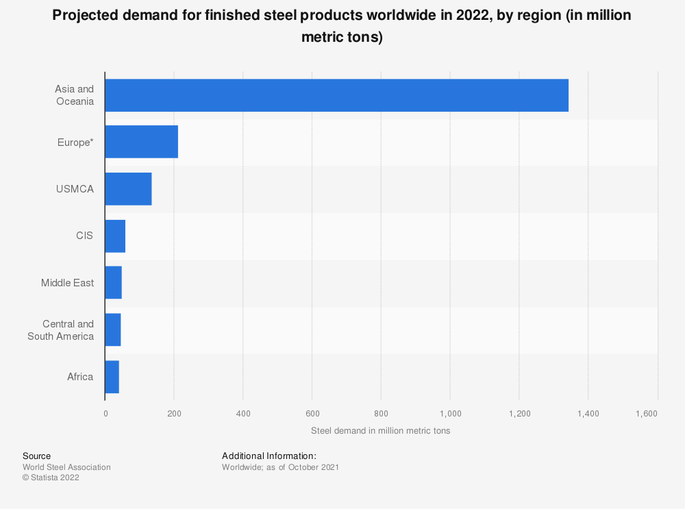 Statistic: Estimated demand for steel worldwide between 2016 and 2019, by region (in million metric tons)* | Statista