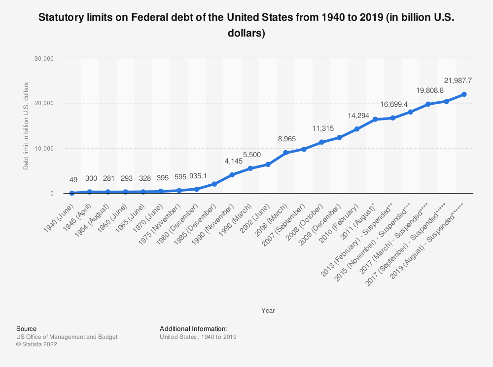 Statistic: Statutory limits on Federal debt of the United States from 1940 to 2018 (in billion U.S. dollars) | Statista