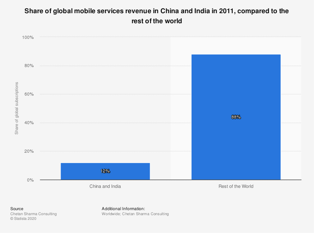 Statistic: Share of global mobile services revenue in China and India in 2011, compared to the rest of the world | Statista