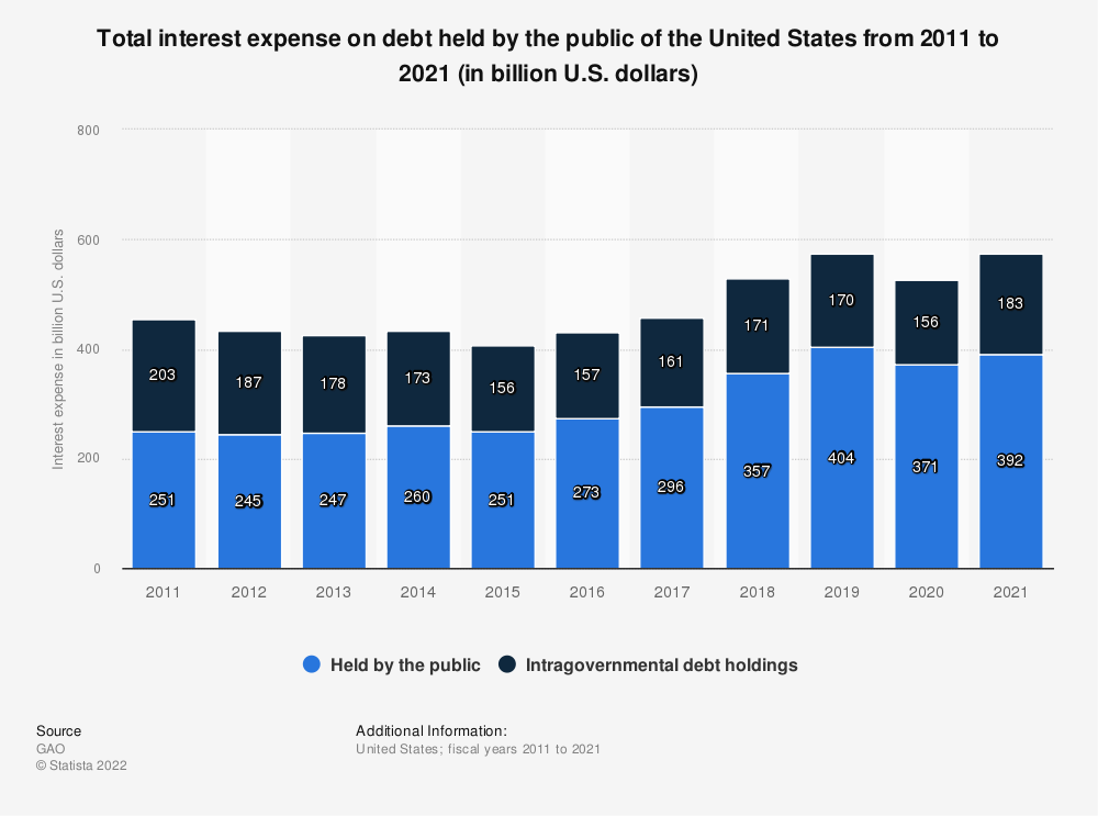 Statistic: Total interest expense on debt held by the public of the United States from 2011 to 2019 (in billion U.S. dollars) | Statista