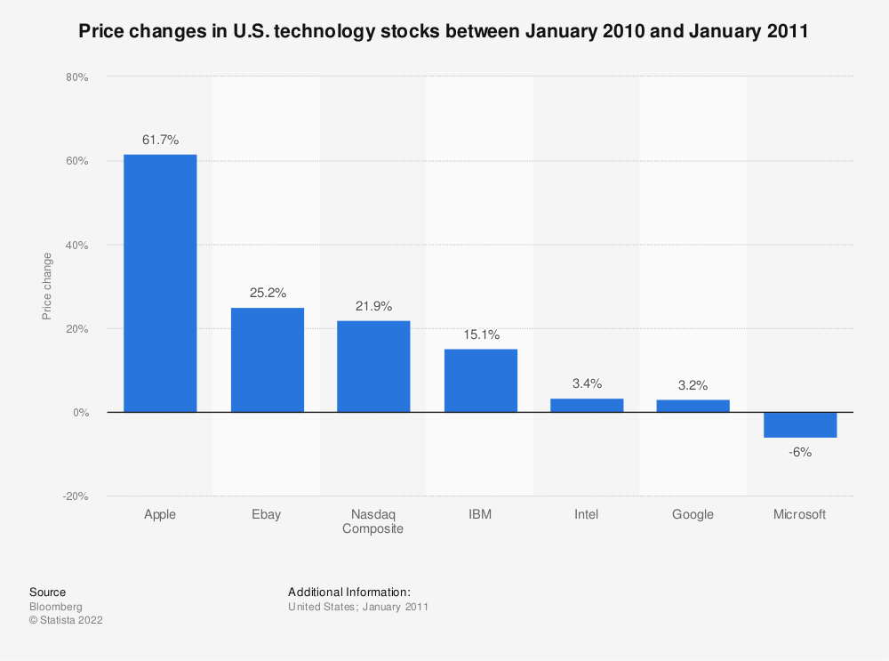 Statistic: Price changes in U.S. technology stocks between January 2010 and January 2011 | Statista