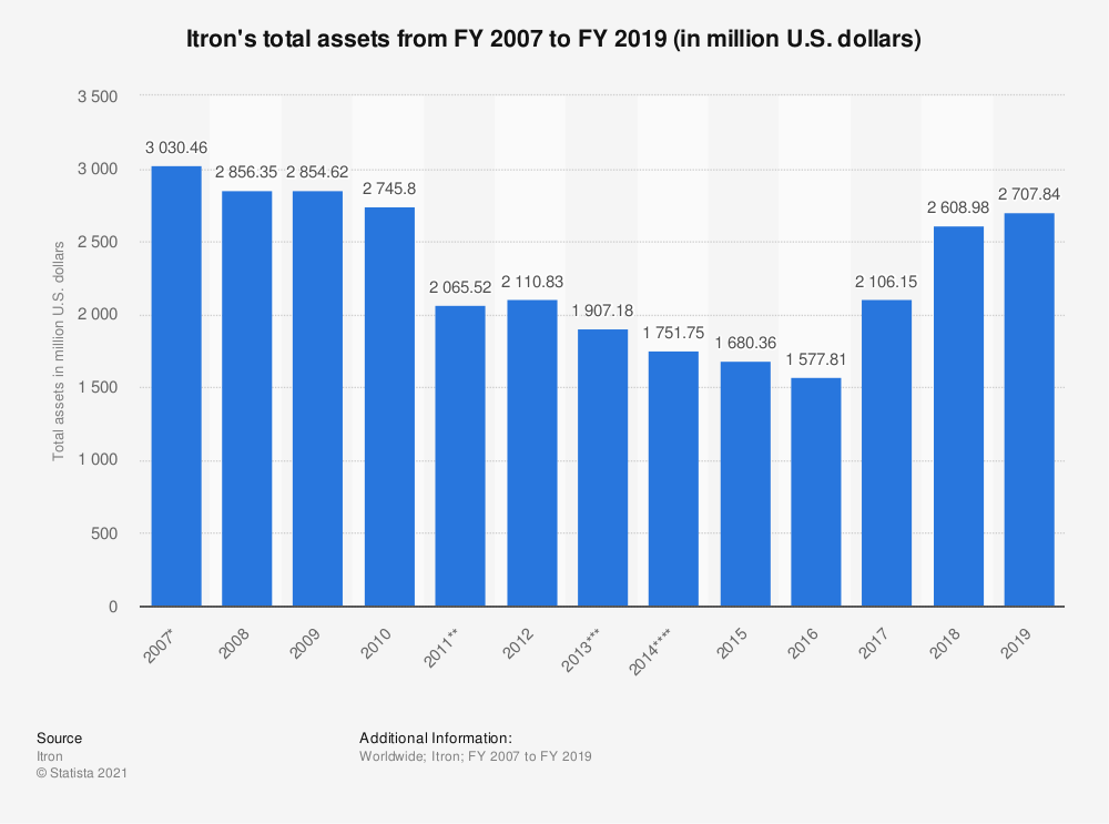 Statistic: Itron's total assets from FY 2007 to FY 2018 (in million U.S. dollars) | Statista